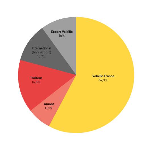 Breakdown of turnover